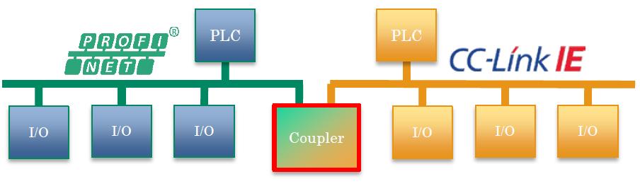 Conceito de Coupler CC-Link IE e PROFINET